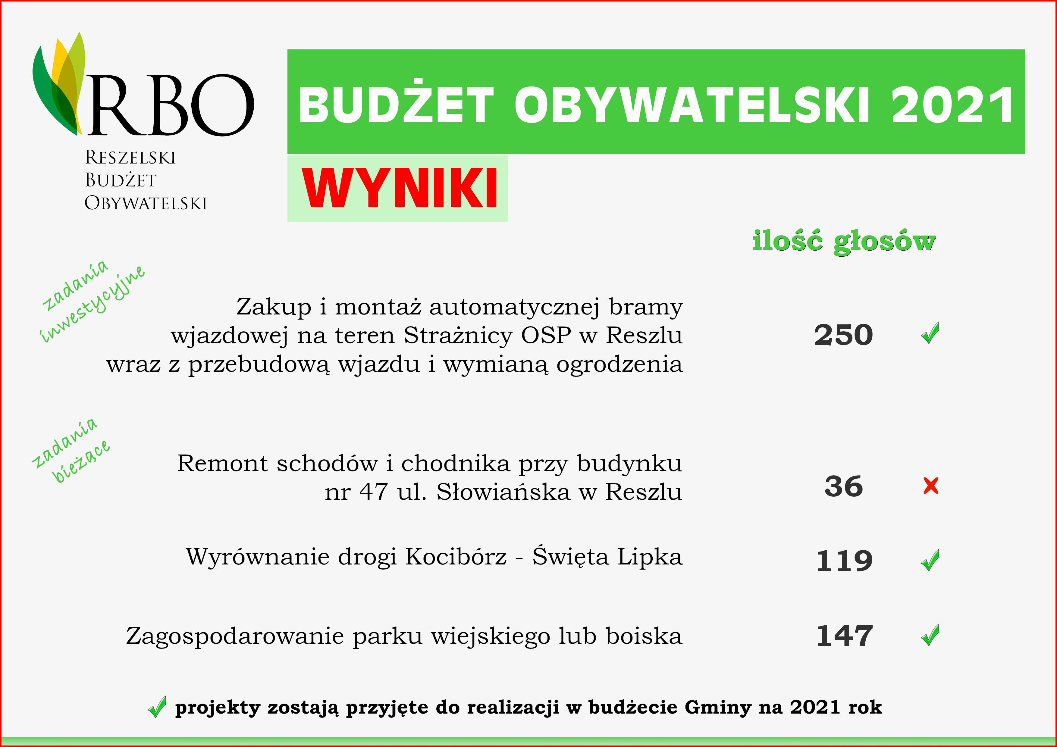 Ilustracja do informacji: Informacja o wynikach głosowania na zadania do Reszelskiego Budżetu Obywatelskiego na 2021 r.